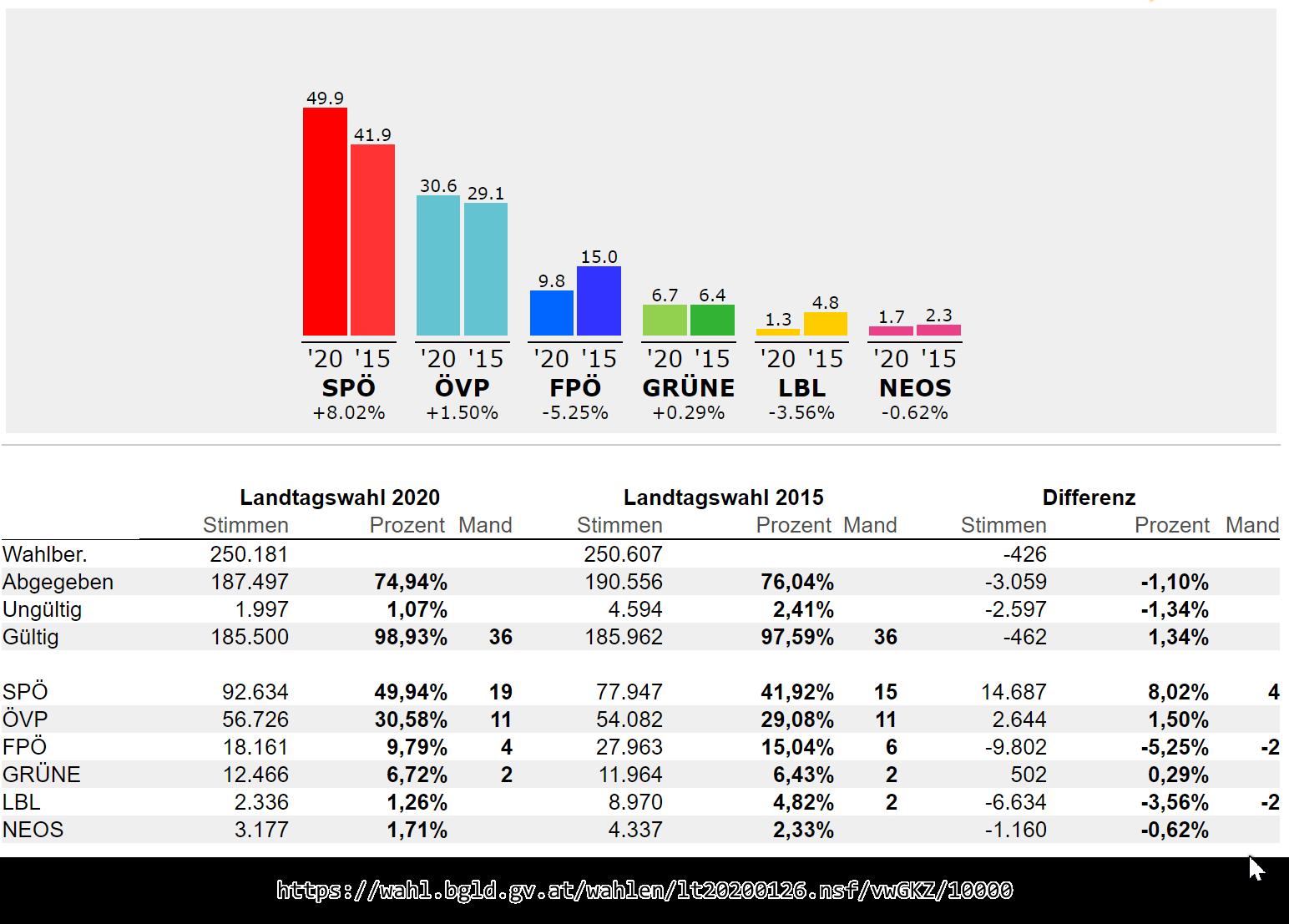 2020_Landtagswahl_Burgenland.png#asset:2728