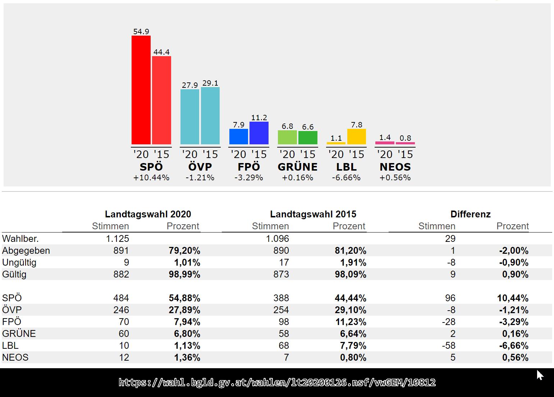 2020_Landtagswahl_Gemeinde_MSM.png#asset:2732