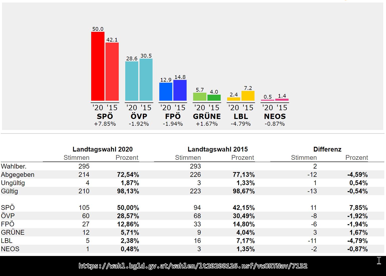 2020_Landtagswahl_OT_Landsee.png#asset:2733