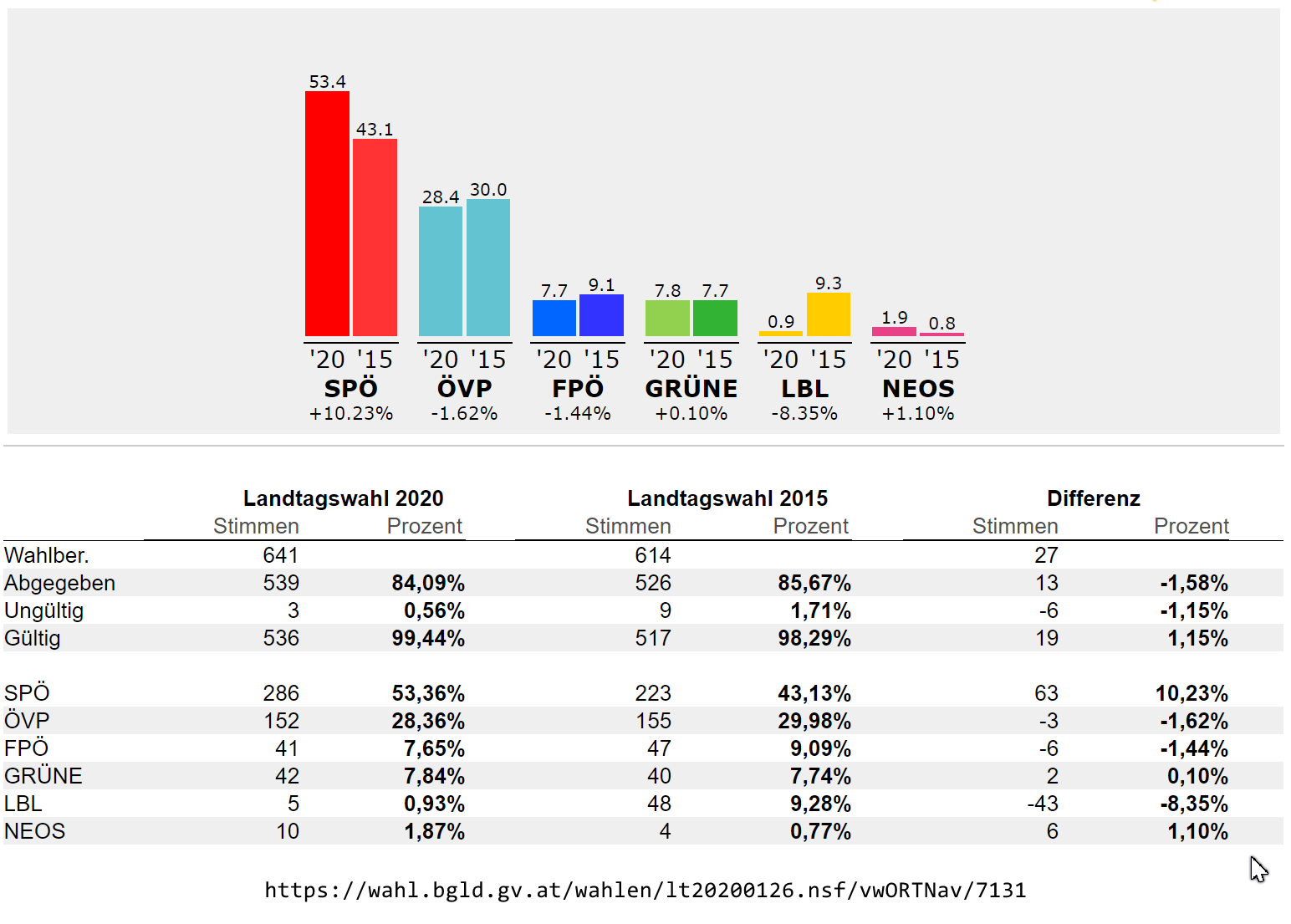 2020_Landtagswahl_OT_MSM.png#asset:2734