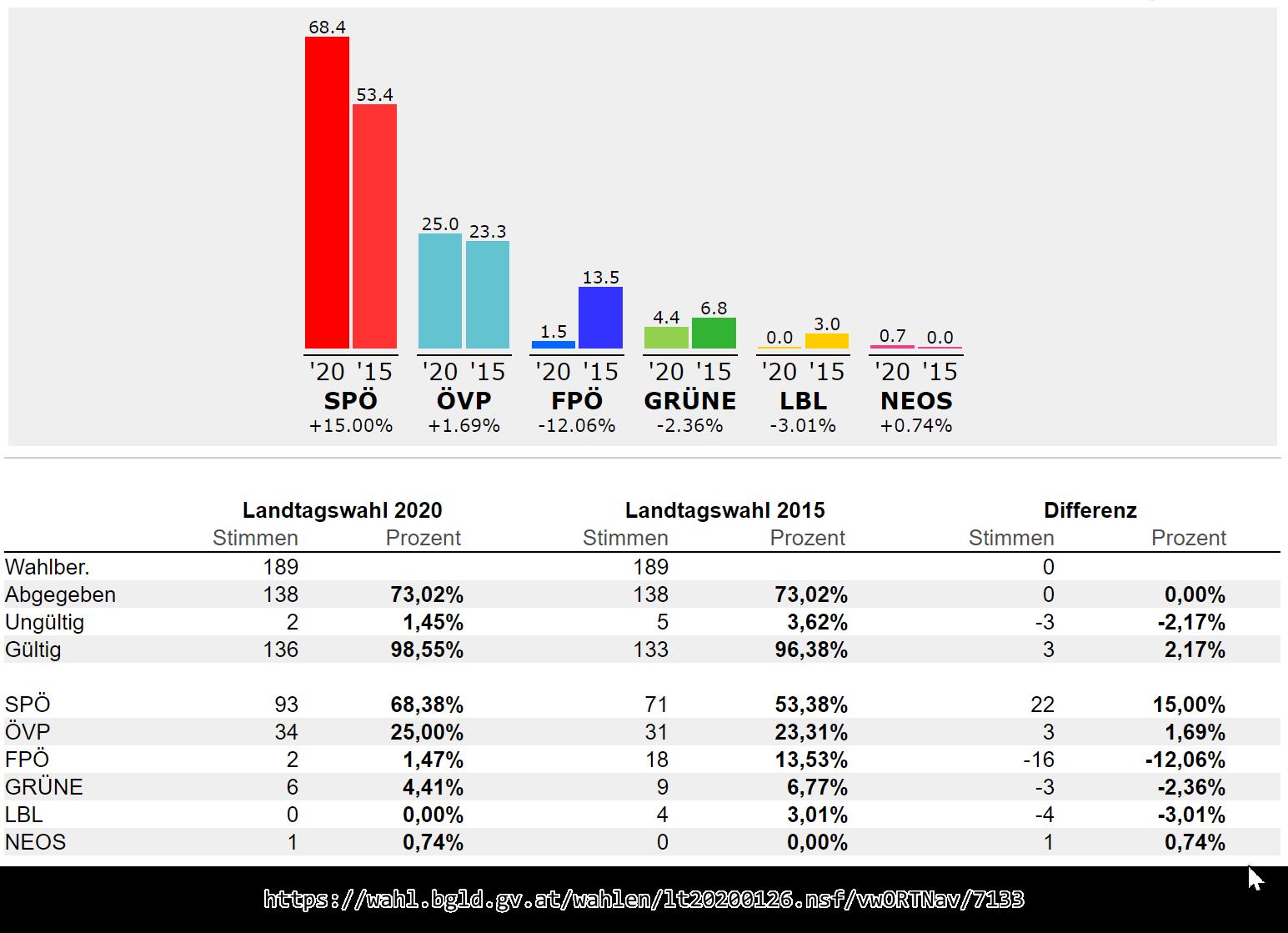 2020_Landtagswahl_OT_Neudorf.png#asset:2735